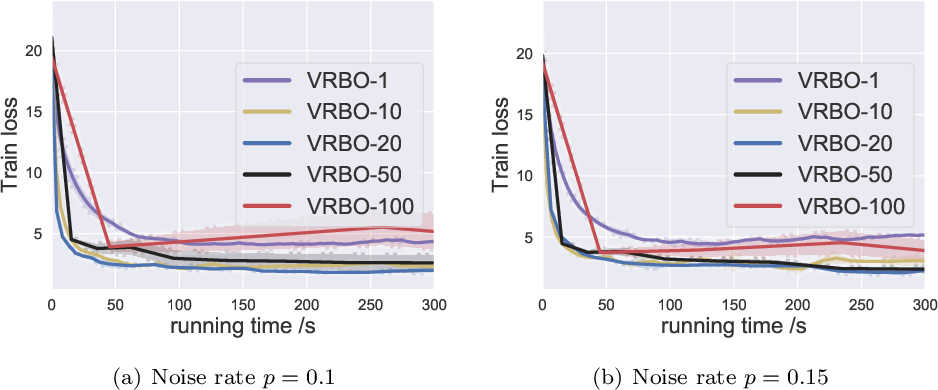 Figure 4 for Provably Faster Algorithms for Bilevel Optimization