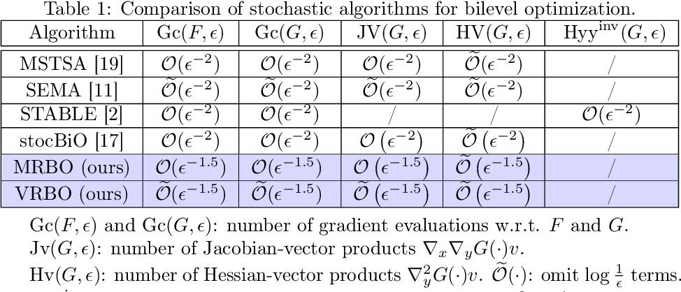 Figure 1 for Provably Faster Algorithms for Bilevel Optimization