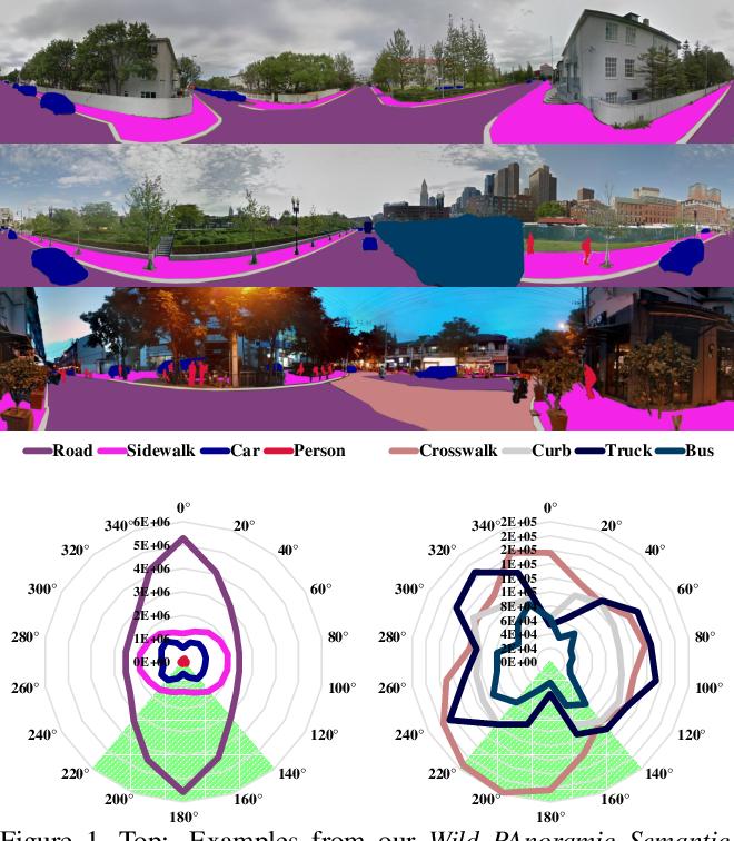 Figure 1 for Capturing Omni-Range Context for Omnidirectional Segmentation