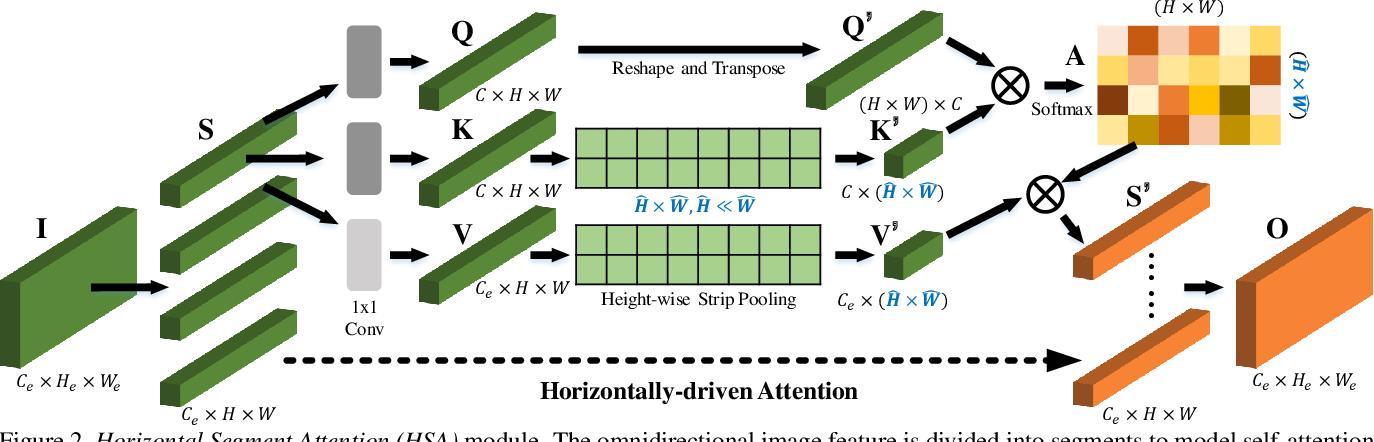 Figure 3 for Capturing Omni-Range Context for Omnidirectional Segmentation