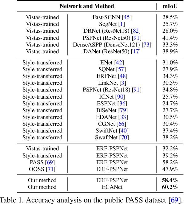 Figure 2 for Capturing Omni-Range Context for Omnidirectional Segmentation