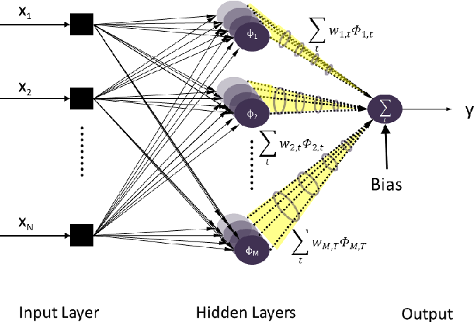 Figure 1 for Spatio-Temporal RBF Neural Networks