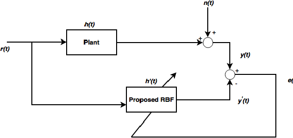 Figure 2 for Spatio-Temporal RBF Neural Networks