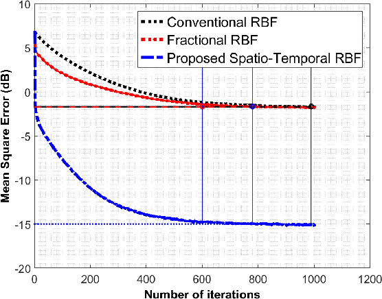 Figure 3 for Spatio-Temporal RBF Neural Networks