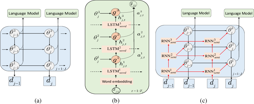 Figure 1 for Recurrent Hierarchical Topic-Guided Neural Language Models