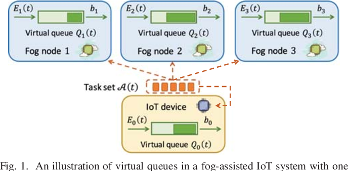 Figure 1 for Green Offloading in Fog-Assisted IoT Systems: An Online Perspective Integrating Learning and Control