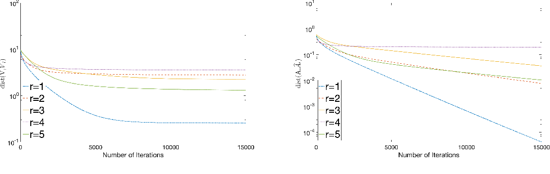 Figure 2 for Sparse GCA and Thresholded Gradient Descent