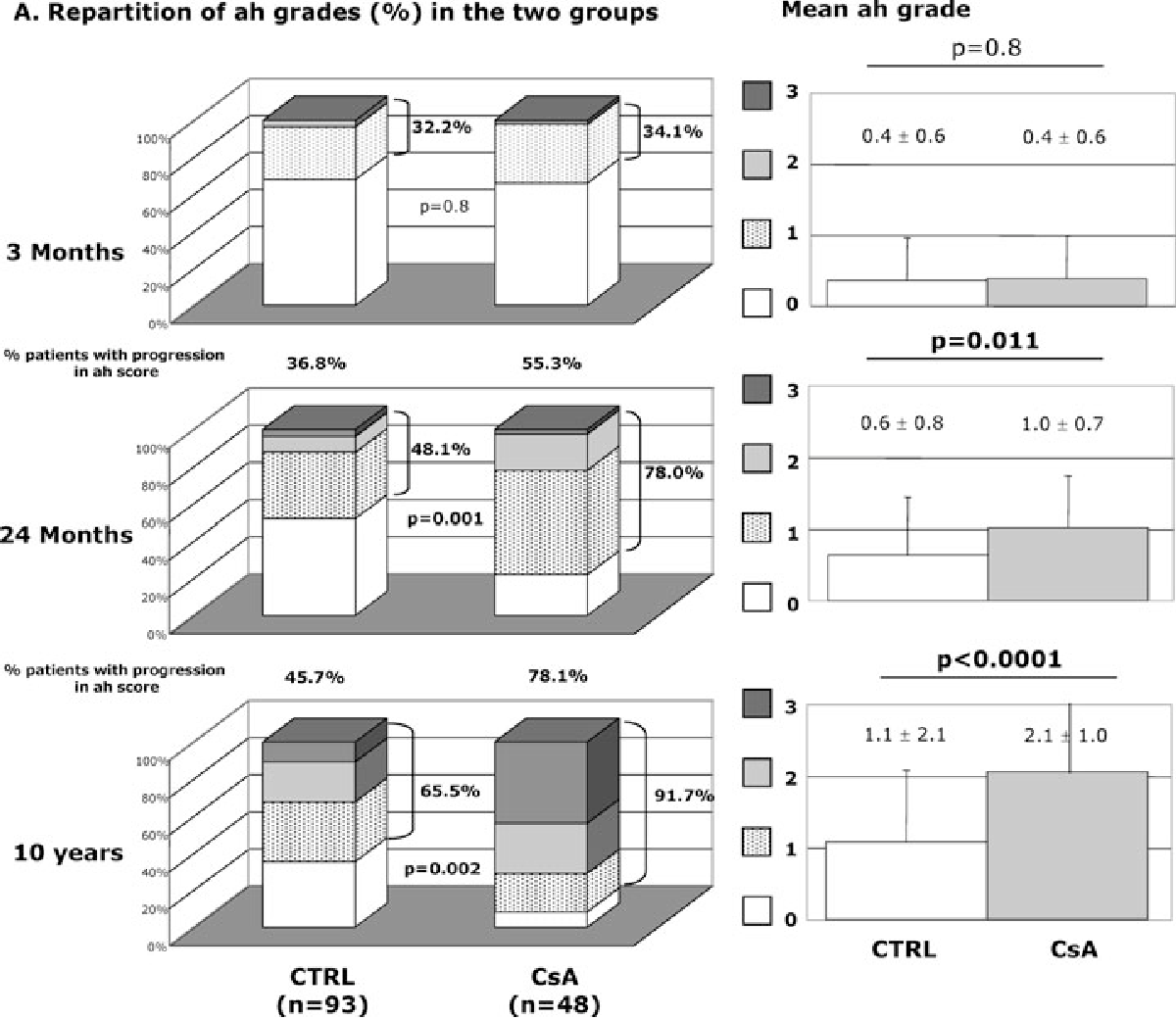 Specificity of histological markers of long-term CNI