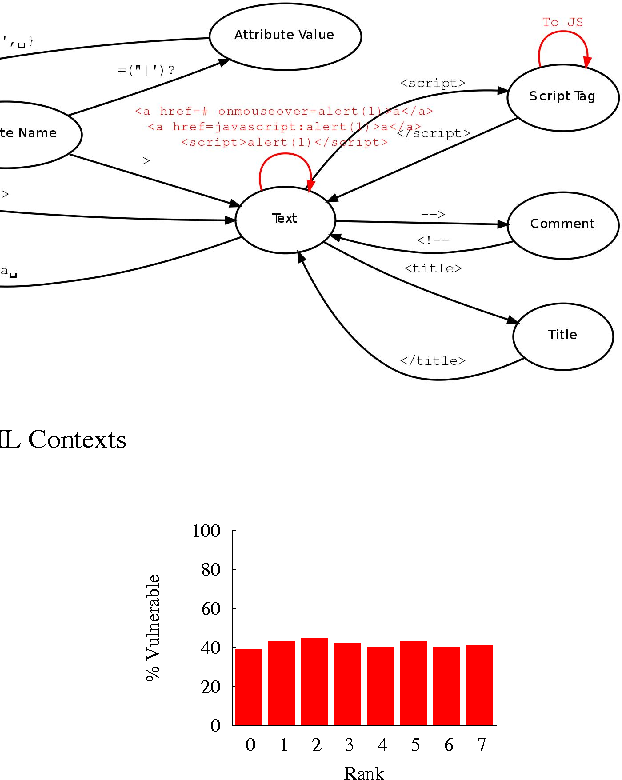 Figure 1 from Large-Scale , Automatic XSS Detection using