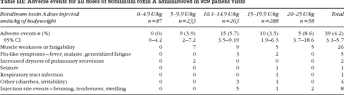 High dose botulinum toxin A for the treatment of lower