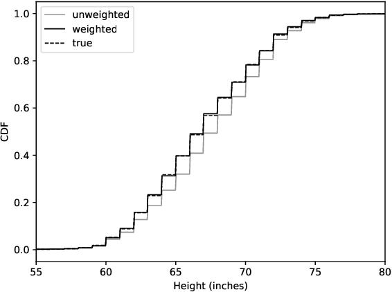 Figure 3 for Optimal Representative Sample Weighting