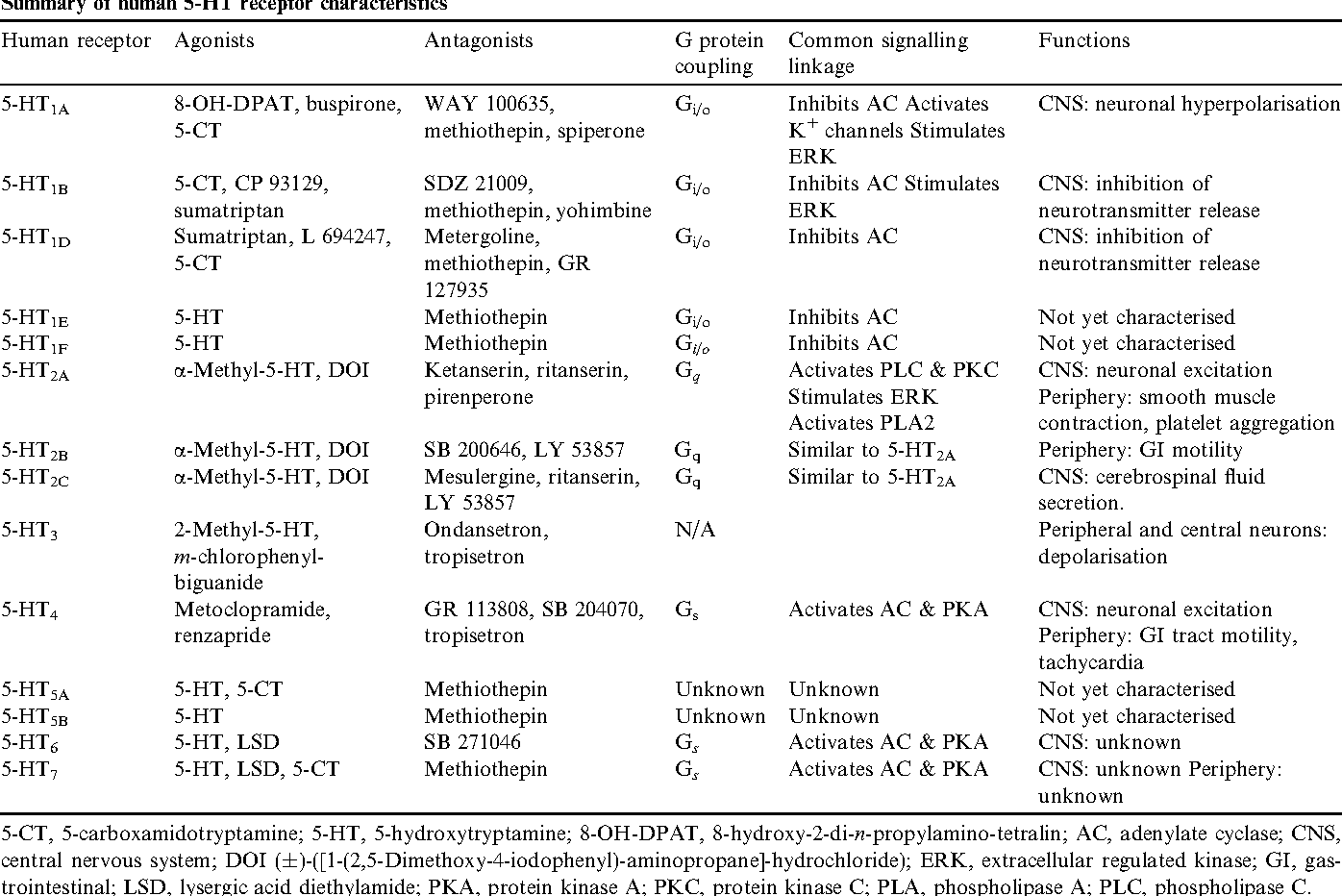 Table 1 From The Function Of Serotonin Within The Liver Semantic