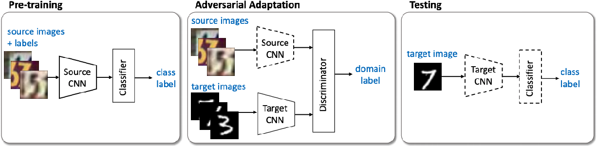 Figure 1 for Detecting Bias in Transfer Learning Approaches for Text Classification