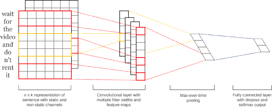 Figure 3 for Detecting Bias in Transfer Learning Approaches for Text Classification
