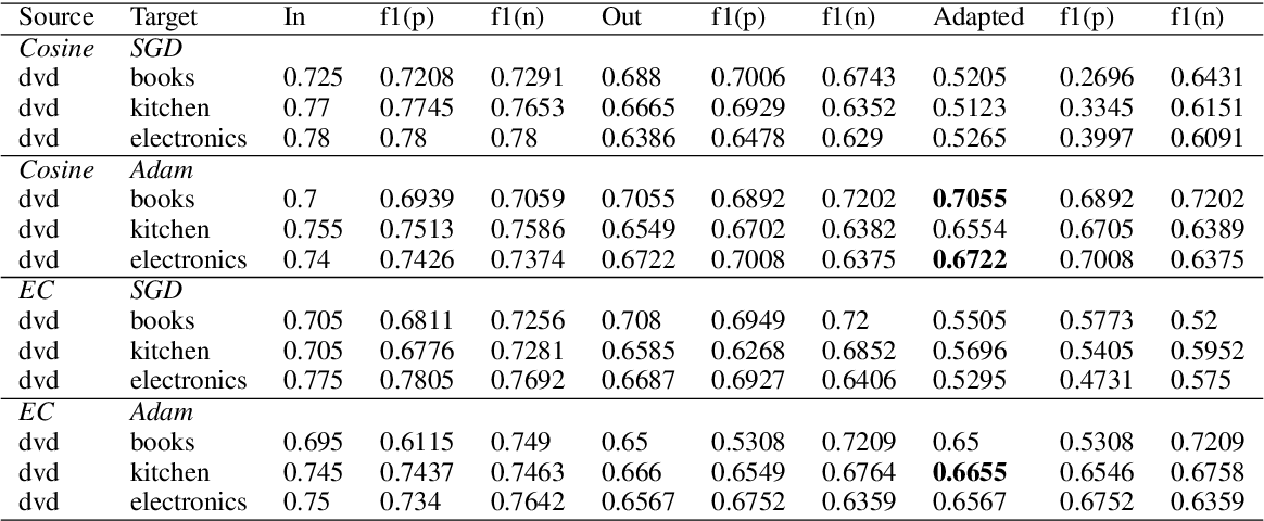 Figure 4 for Detecting Bias in Transfer Learning Approaches for Text Classification