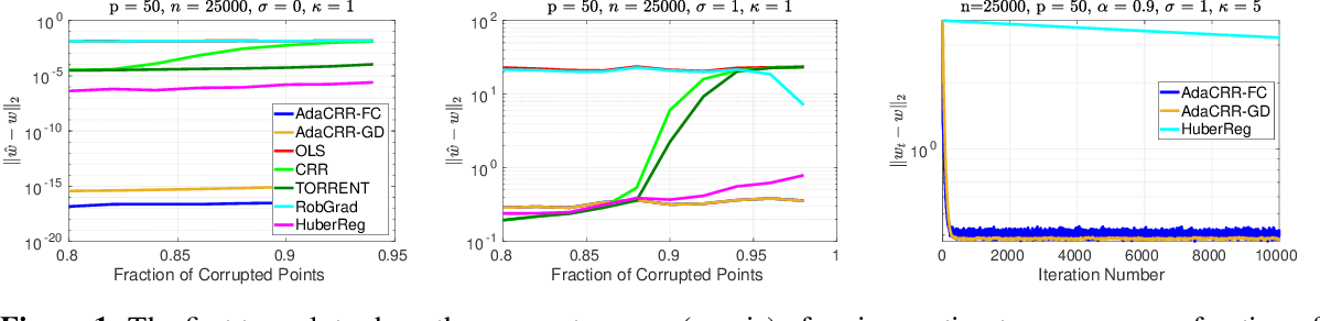 Figure 1 for Adaptive Hard Thresholding for Near-optimal Consistent Robust Regression
