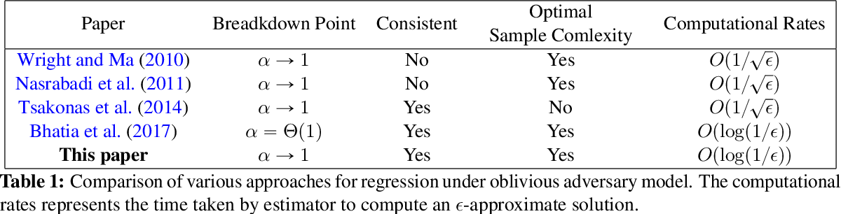 Figure 2 for Adaptive Hard Thresholding for Near-optimal Consistent Robust Regression