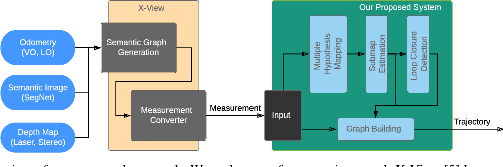 Figure 2 for Multiple Hypothesis Semantic Mapping for Robust Data Association