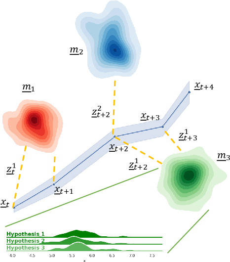 Figure 4 for Multiple Hypothesis Semantic Mapping for Robust Data Association