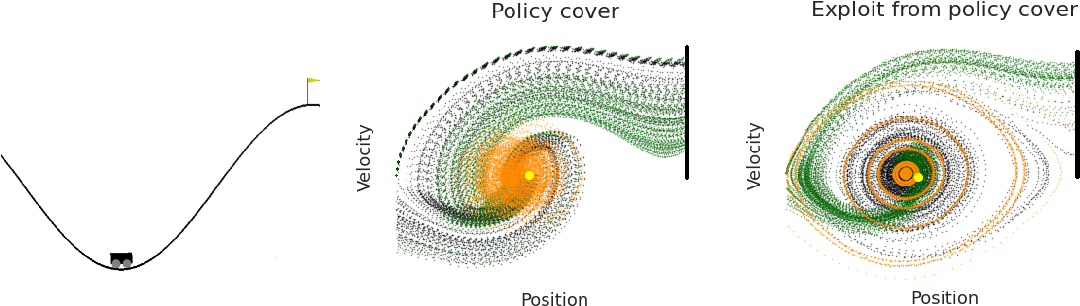 Figure 3 for Provably Correct Optimization and Exploration with Non-linear Policies