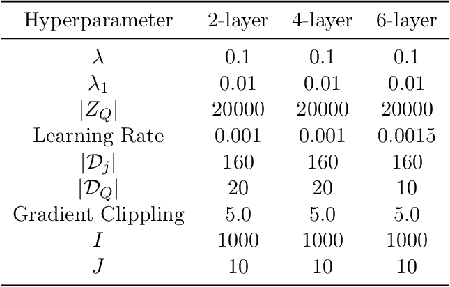 Figure 2 for Provably Correct Optimization and Exploration with Non-linear Policies