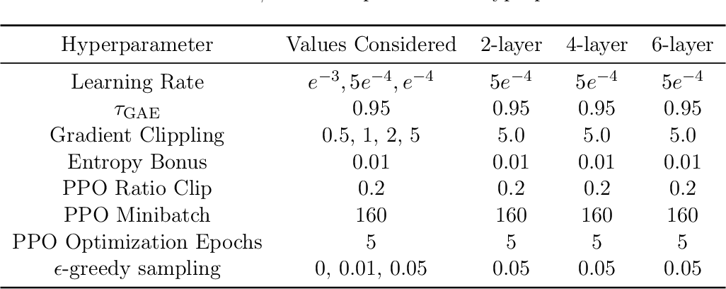 Figure 4 for Provably Correct Optimization and Exploration with Non-linear Policies