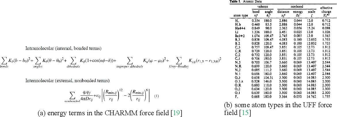 Figure 2 for Molecular modeling with machine-learned universal potential functions