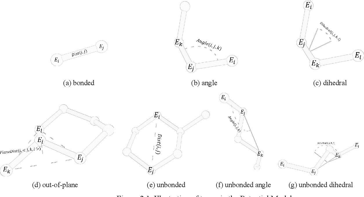Figure 4 for Molecular modeling with machine-learned universal potential functions