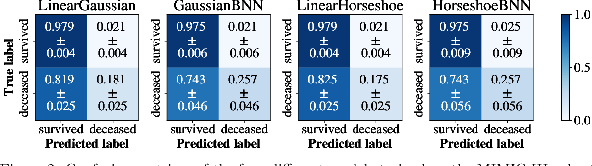 Figure 3 for Interpretable Outcome Prediction with Sparse Bayesian Neural Networks in Intensive Care