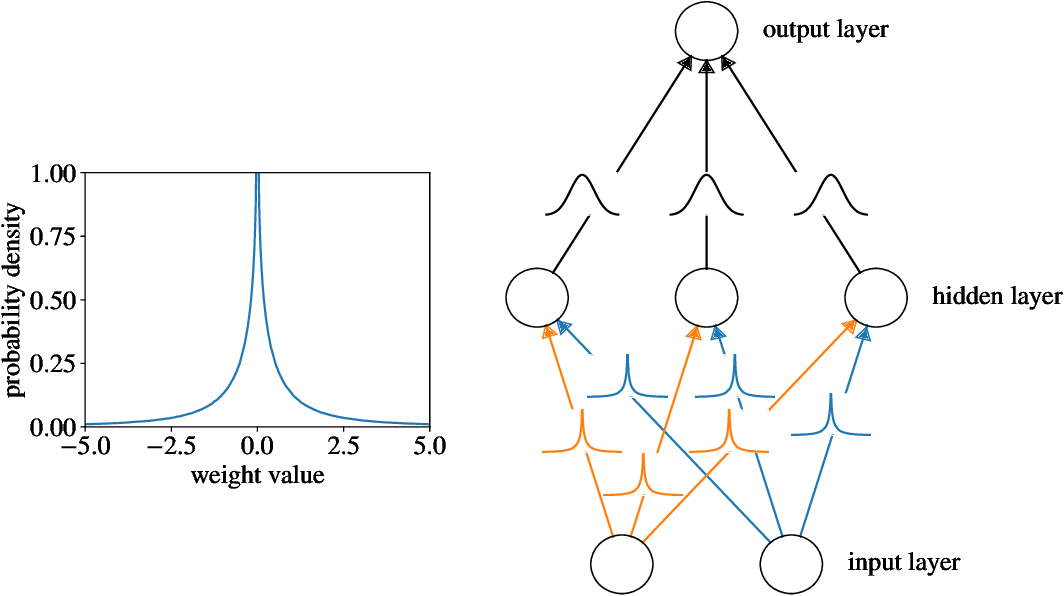 Figure 1 for Interpretable Outcome Prediction with Sparse Bayesian Neural Networks in Intensive Care