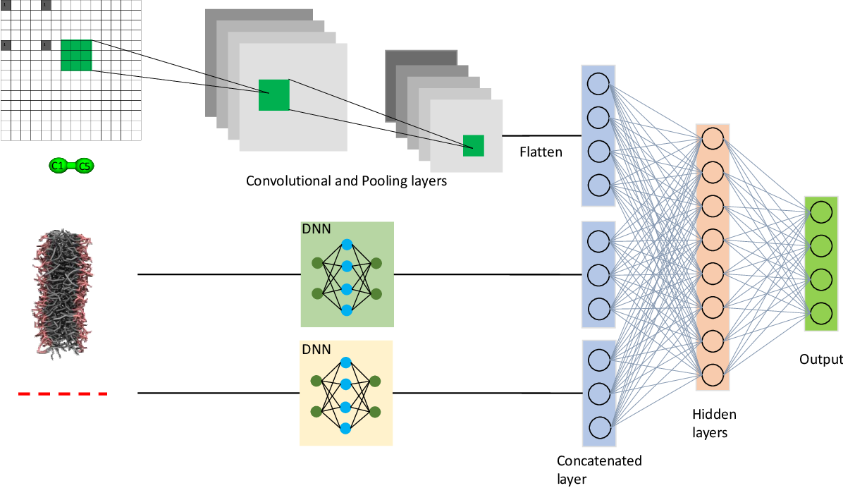 Figure 2 for DMInet: An Accurate and Highly Flexible Deep Learning Framework for Drug Discovery with Membrane Selectivity