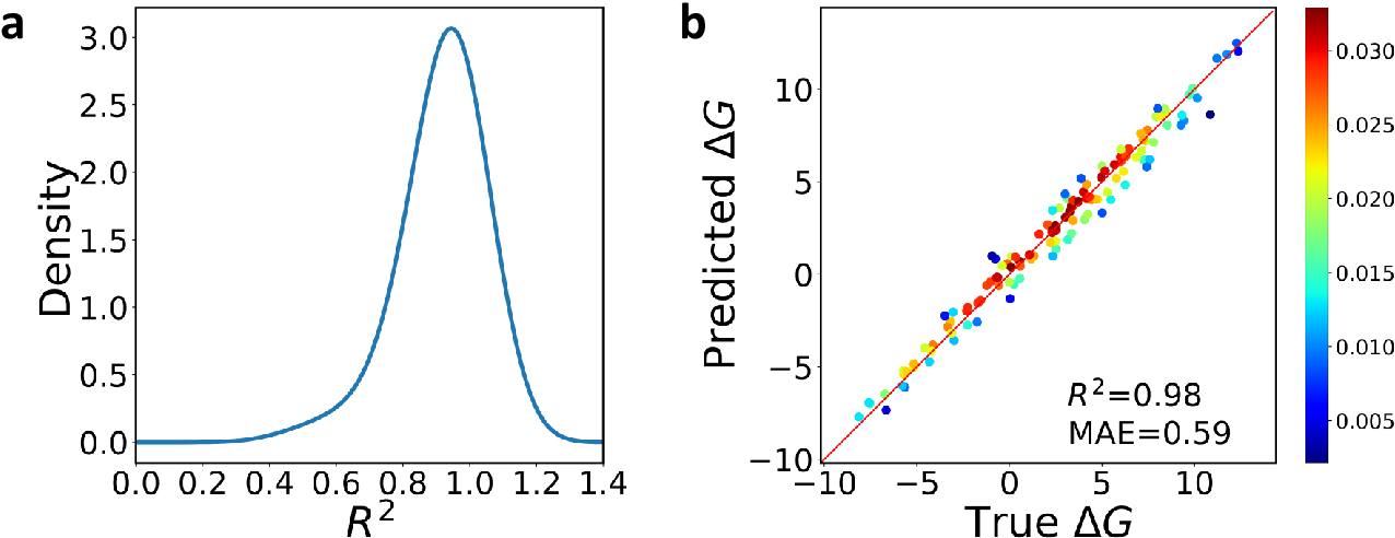 Figure 4 for DMInet: An Accurate and Highly Flexible Deep Learning Framework for Drug Discovery with Membrane Selectivity