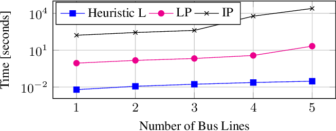 Figure 1 for Minimizing Energy Use of Mixed-Fleet Public Transit for Fixed-Route Service