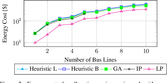 Figure 2 for Minimizing Energy Use of Mixed-Fleet Public Transit for Fixed-Route Service