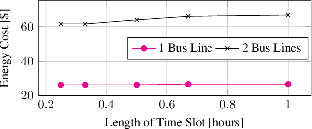 Figure 3 for Minimizing Energy Use of Mixed-Fleet Public Transit for Fixed-Route Service