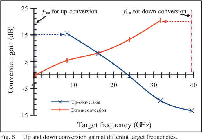 Up and down frequency conversion of a QPSK signal by an all