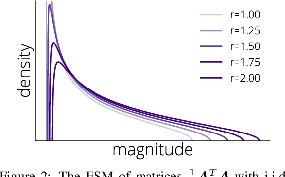 Figure 3 for SGD in the Large: Average-case Analysis, Asymptotics, and Stepsize Criticality