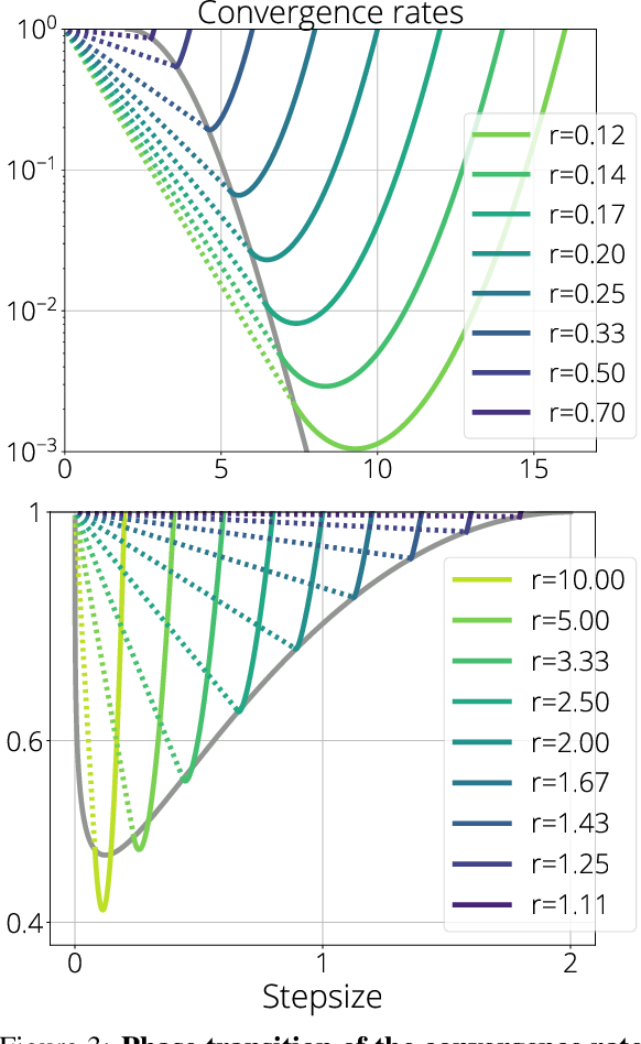 Figure 4 for SGD in the Large: Average-case Analysis, Asymptotics, and Stepsize Criticality