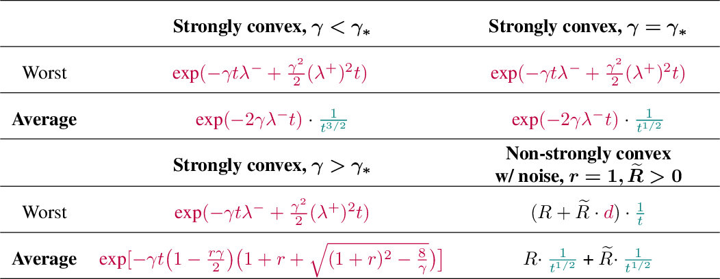 Figure 2 for SGD in the Large: Average-case Analysis, Asymptotics, and Stepsize Criticality