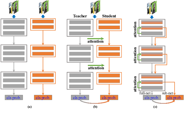 Figure 1 for Embedded Knowledge Distillation in Depth-level Dynamic Neural Network