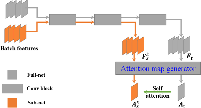 Figure 3 for Embedded Knowledge Distillation in Depth-level Dynamic Neural Network