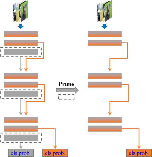 Figure 4 for Embedded Knowledge Distillation in Depth-level Dynamic Neural Network