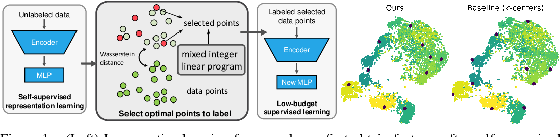 Figure 1 for Low Budget Active Learning via Wasserstein Distance: An Integer Programming Approach