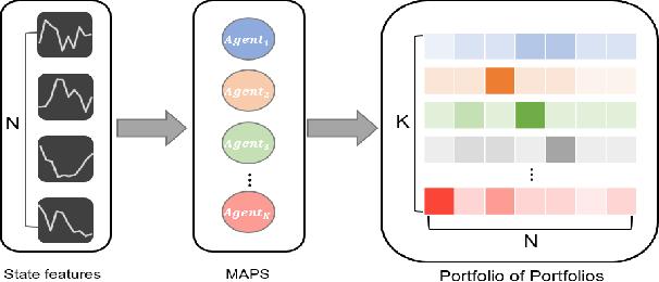 Figure 1 for MAPS: Multi-agent Reinforcement Learning-based Portfolio Management System