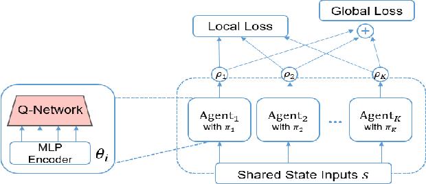 Figure 3 for MAPS: Multi-agent Reinforcement Learning-based Portfolio Management System