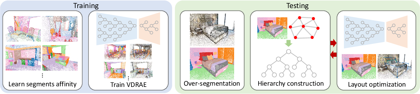 Figure 3 for Hierarchy Denoising Recursive Autoencoders for 3D Scene Layout Prediction