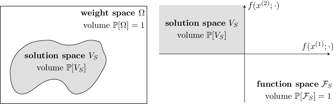 Figure 1 for On the Implicit Biases of Architecture & Gradient Descent