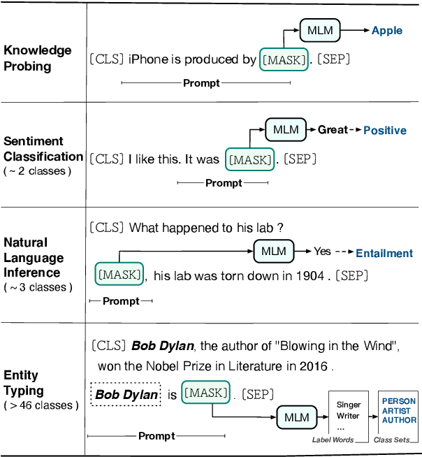 Figure 1 for Prompt-Learning for Fine-Grained Entity Typing