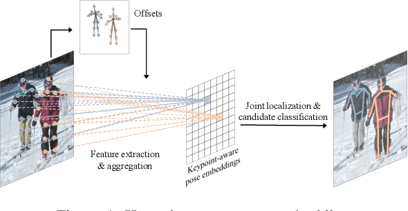 Figure 1 for PoseDet: Fast Multi-Person Pose Estimation Using Pose Embedding