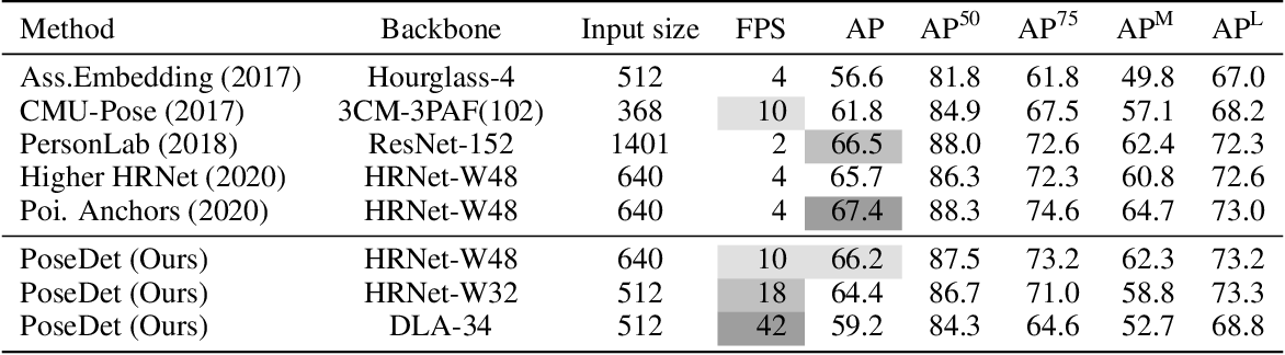 Figure 2 for PoseDet: Fast Multi-Person Pose Estimation Using Pose Embedding